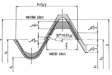 Schéma - Závitové třmenové kalibry